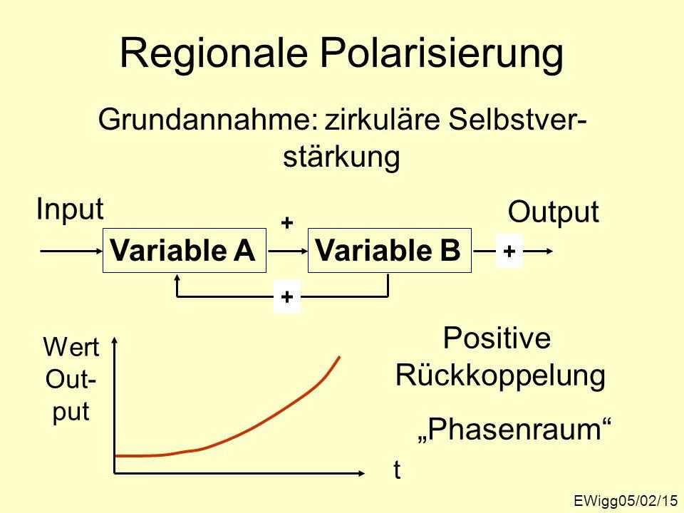Regionale Polarisierung EWigg05/02/15 Grundannahme: zirkuläre Selbstver- stärkung Variable A Input Variable B Output + + + Phasenraum t Wert Out- put