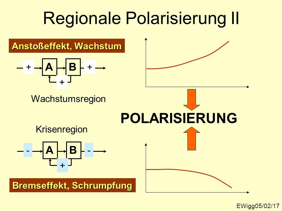 Regionale Polarisierung II EWigg05/02/17 AB ++ + Anstoßeffekt, Wachstum AB -- + BremseffektSchrumpfung Bremseffekt, Schrumpfung POLARISIERUNG Wachstum