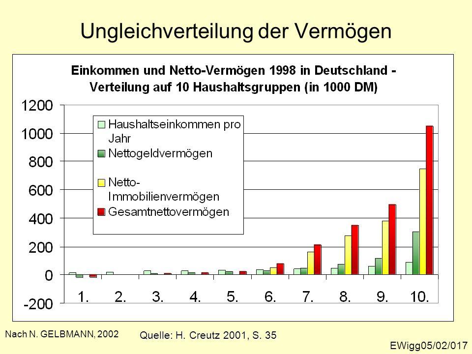 EWigg05/02/018 Vermögensdisparitäten in Österreich 0 5 10 15 20 25 30 35 40 Die Reichen (oberste 1%) Die Wohlhabenden (oberste 2-10%) Die untersten 90% Anteile am Gesamtvermögen in Prozent (2002) Quelle: Bundesministerium für soziale Sicherheit, 2005, Bericht über die soziale Lage, S.