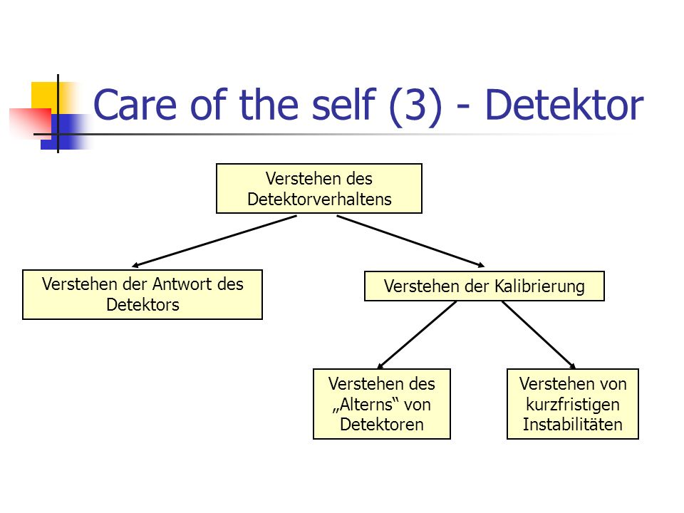 Care of the self (3) - Detektor Verstehen der Antwort des Detektors Verstehen der Kalibrierung Verstehen des Detektorverhaltens Verstehen des Alterns