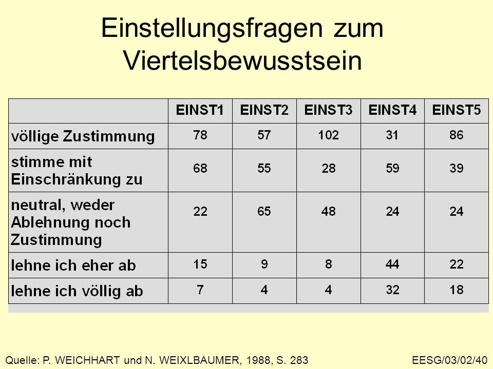 EESG/03/02/40 Einstellungsfragen zum Viertelsbewusstsein Quelle: P. WEICHHART und N. WEIXLBAUMER, 1988, S. 283