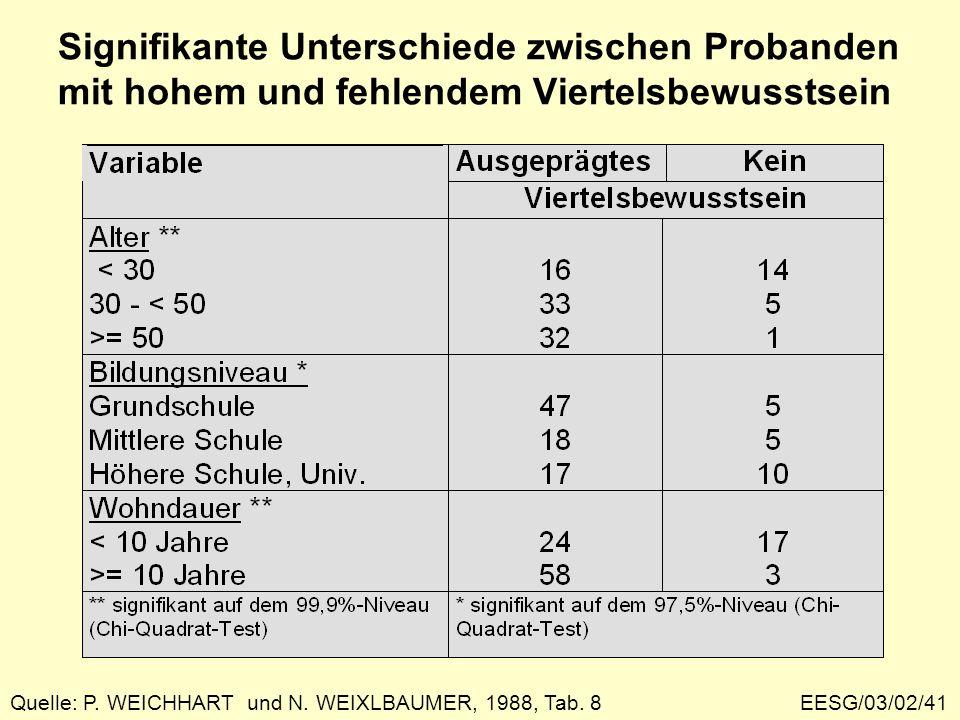 EESG/03/02/41 Signifikante Unterschiede zwischen Probanden mit hohem und fehlendem Viertelsbewusstsein Quelle: P. WEICHHART und N. WEIXLBAUMER, 1988,