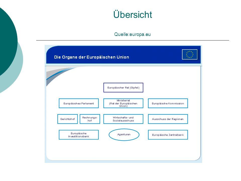 Übersicht Quelle:europa.eu