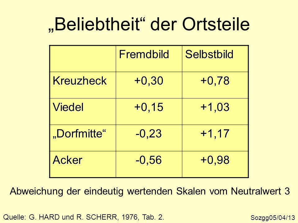 Beliebtheit der Ortsteile Sozgg05/04/13 FremdbildSelbstbild Kreuzheck+0,30+0,78 Viedel+0,15+1,03 Dorfmitte-0,23+1,17 Acker-0,56+0,98 Quelle: G. HARD u