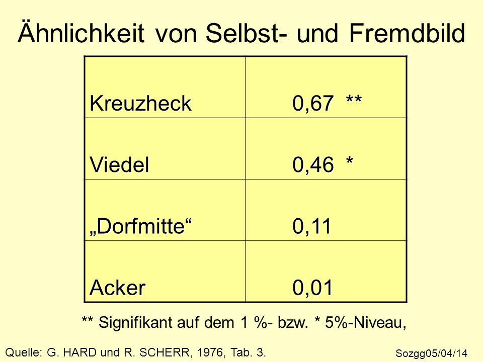 Ähnlichkeit von Selbst- und Fremdbild Sozgg05/04/14 Quelle: G. HARD und R. SCHERR, 1976, Tab. 3. Kreuzheck 0,67 ** 0,67 ** Viedel 0,46 * 0,46 * Dorfmi