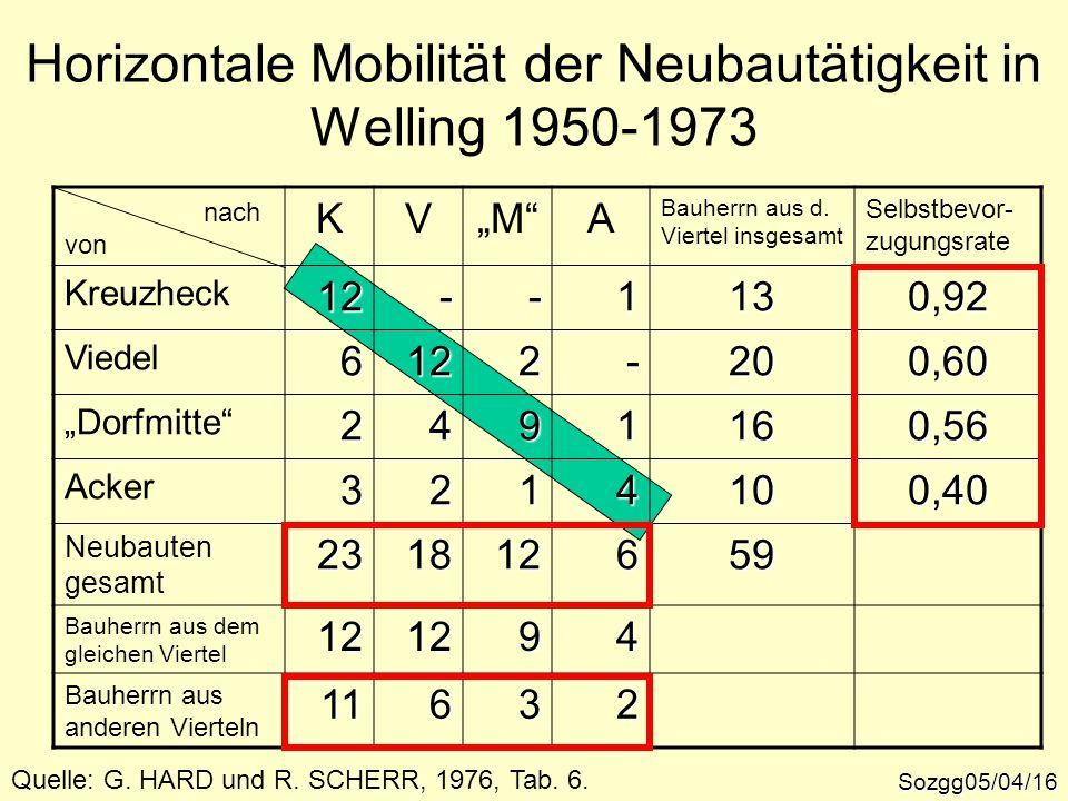 Horizontale Mobilität der Neubautätigkeit in Welling 1950-1973 Sozgg05/04/16 Quelle: G. HARD und R. SCHERR, 1976, Tab. 6. nach von KVMA Bauherrn aus d