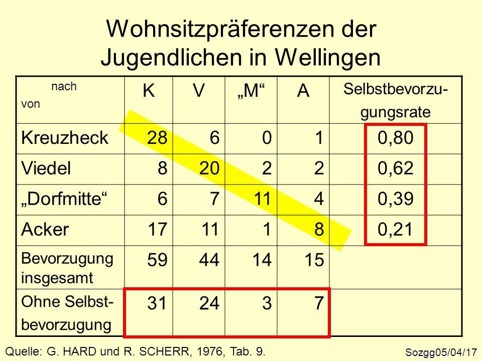 Wohnsitzpräferenzen der Jugendlichen in Wellingen Sozgg05/04/17 Quelle: G. HARD und R. SCHERR, 1976, Tab. 9. nach von KVMA Selbstbevorzu- gungsrate Kr