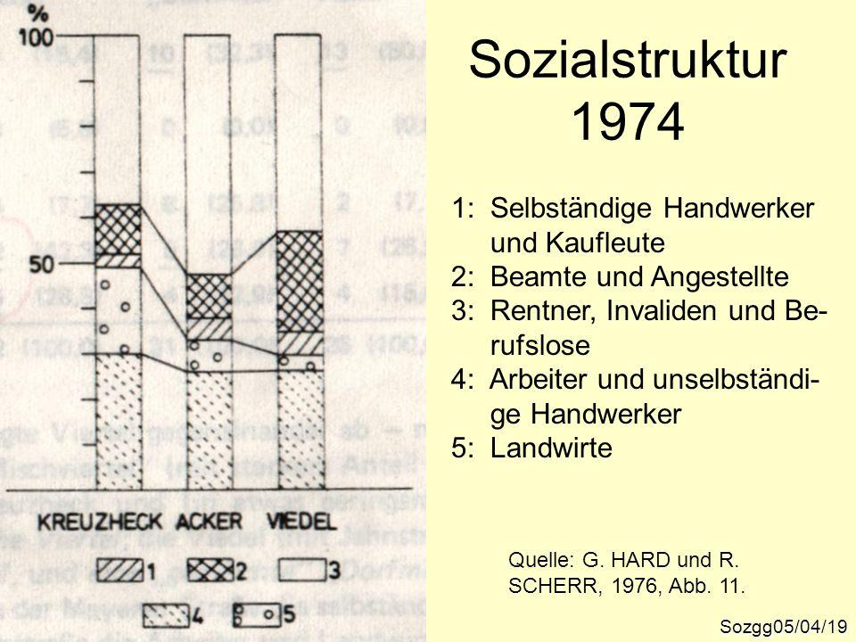 Sozialstruktur 1974 Sozgg05/04/19 Quelle: G. HARD und R. SCHERR, 1976, Abb. 11. 1: Selbständige Handwerker und Kaufleute 2: Beamte und Angestellte 3: