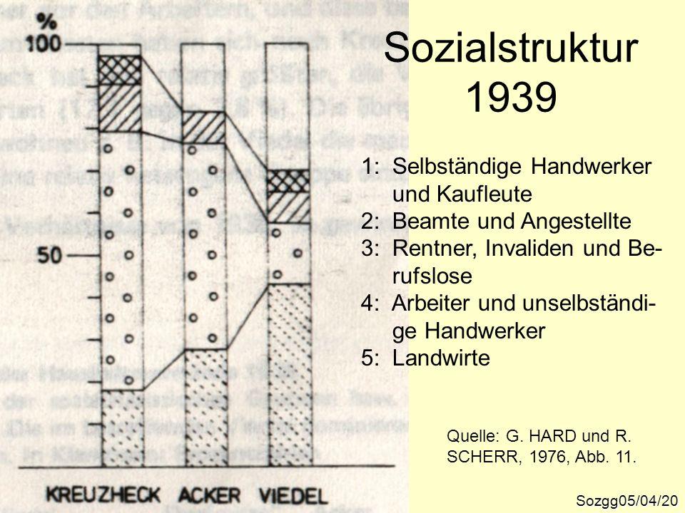 Sozgg05/04/20 Quelle: G. HARD und R. SCHERR, 1976, Abb. 11. 1: Selbständige Handwerker und Kaufleute 2: Beamte und Angestellte 3: Rentner, Invaliden u