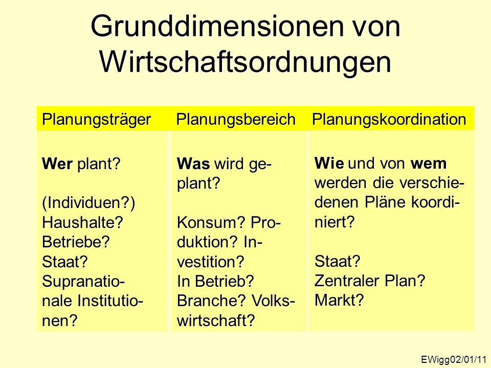 Grunddimensionen von Wirtschaftsordnungen EWigg02/01/11 PlanungsträgerPlanungsbereichPlanungskoordination Wer plant? (Individuen?)Haushalte?Betriebe?S