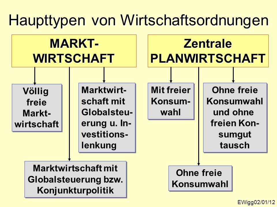 Haupttypen von Wirtschaftsordnungen EWigg02/01/12 MARKT-WIRTSCHAFTZentralePLANWIRTSCHAFT Völlig freie Markt- wirtschaft Völlig freie Markt- wirtschaft