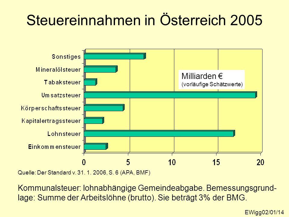 Milliarden (vorläufige Schätzwerte) Quelle: Der Standard v. 31. 1. 2006, S. 6 (APA, BMF) Kommunalsteuer: lohnabhängige Gemeindeabgabe. Bemessungsgrund