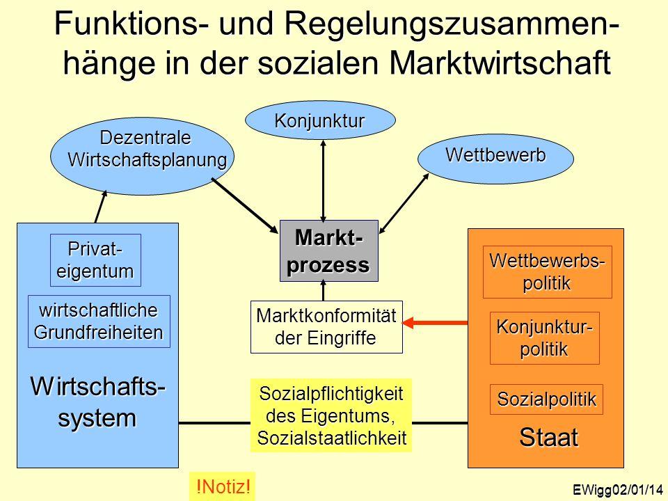 Funktions- und Regelungszusammen- hänge in der sozialen Marktwirtschaft EWigg02/01/14 Markt-prozess Marktkonformität der Eingriffe Staat Wettbewerbs-p