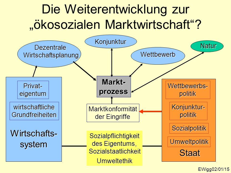 Die Weiterentwicklung zur ökosozialen Marktwirtschaft? EWigg02/01/15 Markt-prozess Marktkonformität der Eingriffe Staat Wettbewerbs-politik Konjunktur
