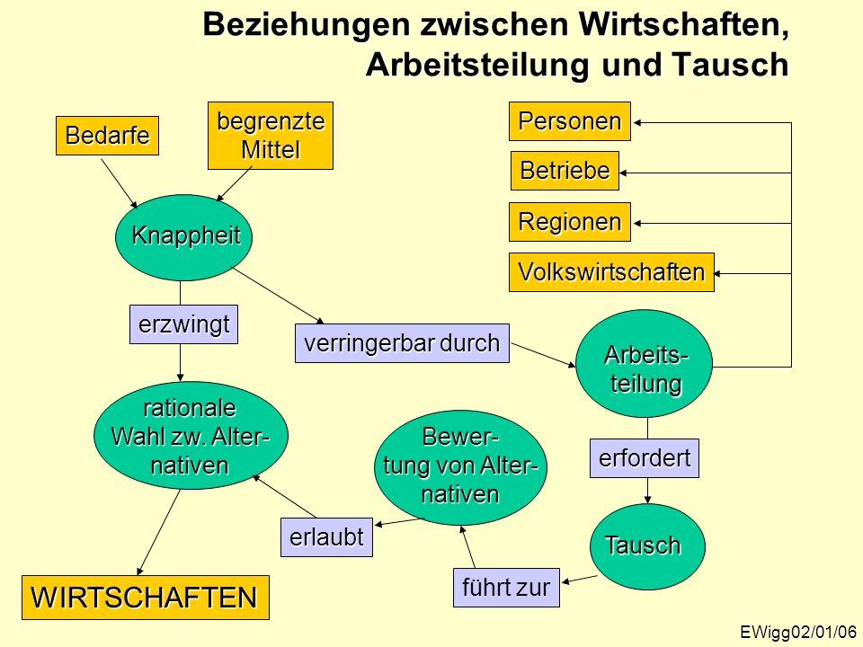 Beziehungen zwischen Wirtschaften, Arbeitsteilung und Tausch EWigg02/01/06 Bedarfe begrenzteMittel Knappheit erzwingt rationale Wahl zw. Alter- native