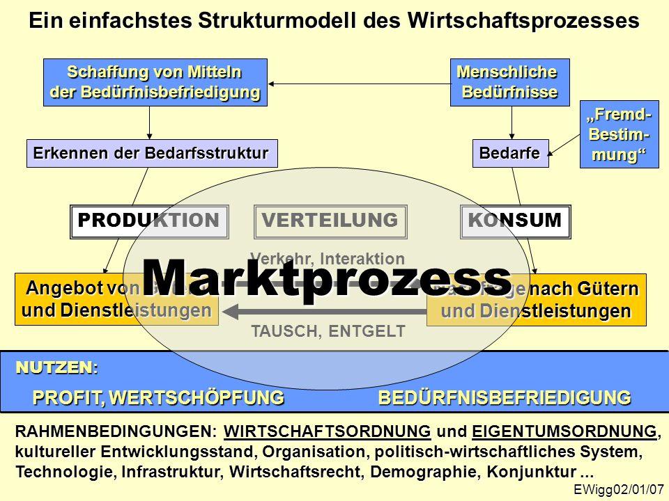 RAHMENBEDINGUNGEN: WIRTSCHAFTSORDNUNG und EIGENTUMSORDNUNG, kultureller Entwicklungsstand, Organisation, politisch-wirtschaftliches System, Technologi