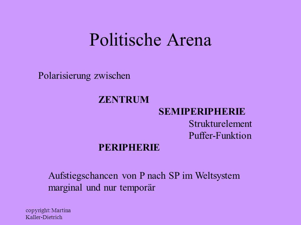 copyright: Martina Kaller-Dietrich Politische Arena Polarisierung zwischen ZENTRUM SEMIPERIPHERIE Strukturelement Puffer-Funktion PERIPHERIE Aufstiegs