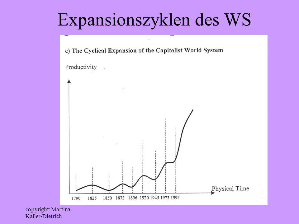 copyright: Martina Kaller-Dietrich Expansionszyklen des WS