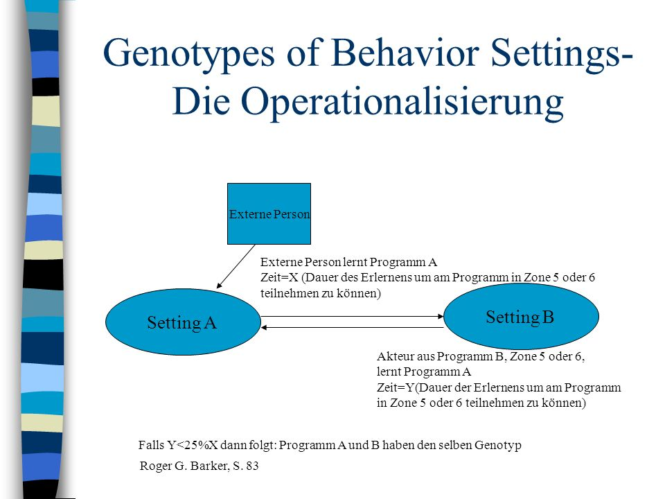 Genotypes of Behavior Settings- Die Operationalisierung Setting A Setting B Externe Person Externe Person lernt Programm A Zeit=X (Dauer des Erlernens