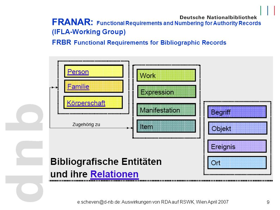 e.scheven@d-nb.de: Auswirkungen von RDA auf RSWK, Wien April 2007 9 FRANAR: Functional Requirements and Numbering for Authority Records (IFLA-Working