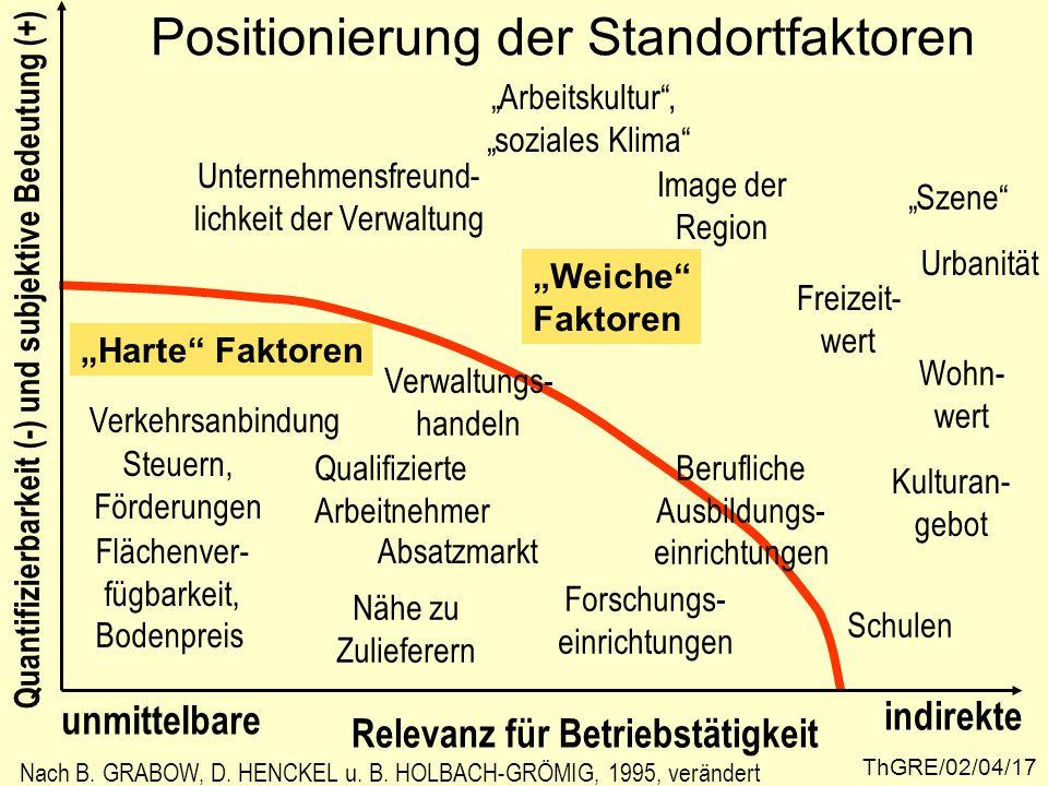 ThGRE/02/04/17 Positionierung der Standortfaktoren unmittelbare indirekte Relevanz für Betriebstätigkeit Quantifizierbarkeit (-) und subjektive Bedeut