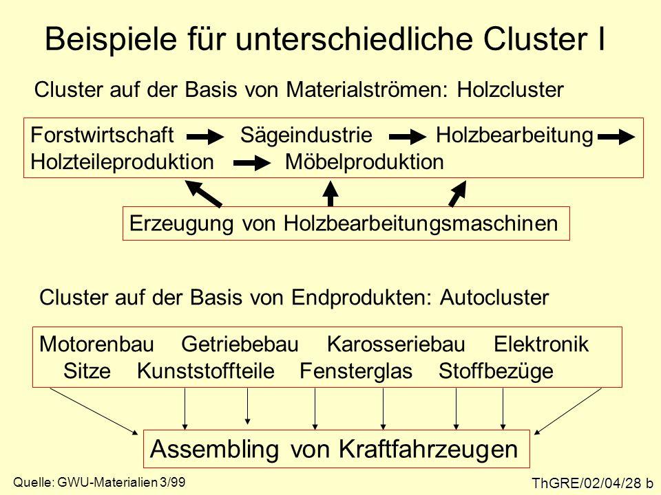 Beispiele für unterschiedliche Cluster I ThGRE/02/04/28 b Cluster auf der Basis von Materialströmen: Holzcluster Forstwirtschaft Sägeindustrie Holzbea