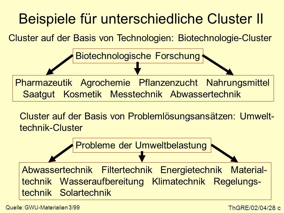 ThGRE/02/04/28 c Beispiele für unterschiedliche Cluster II Cluster auf der Basis von Technologien: Biotechnologie-Cluster Pharmazeutik Agrochemie Pfla