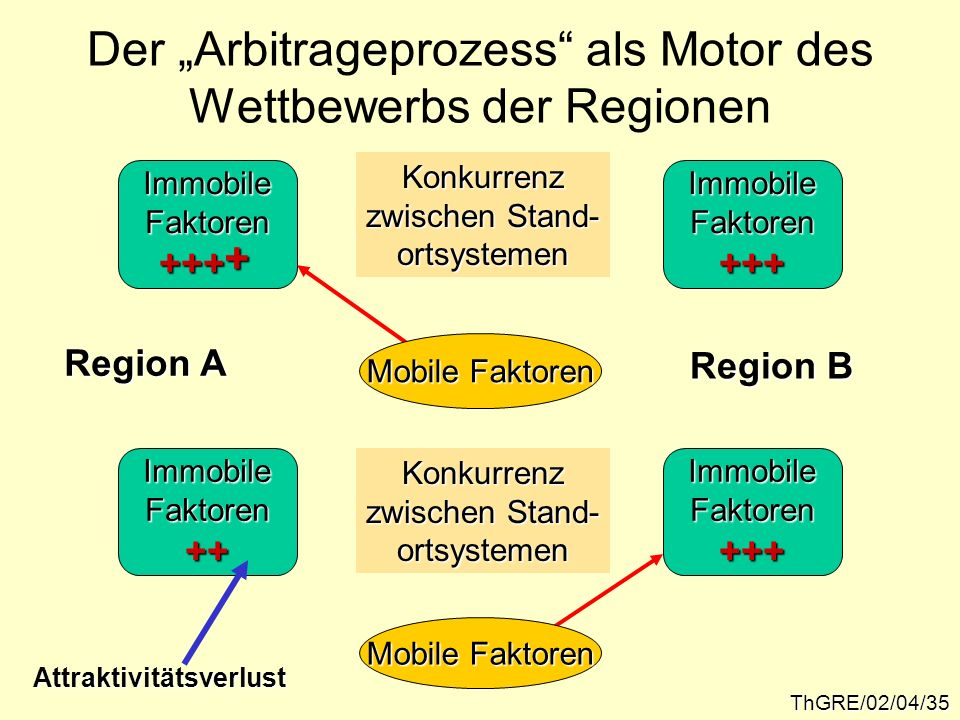 ThGRE/02/04/35 Der Arbitrageprozess als Motor des Wettbewerbs der Regionen ImmobileFaktoren+++ImmobileFaktoren+++ Konkurrenz zwischen Stand- ortsystem