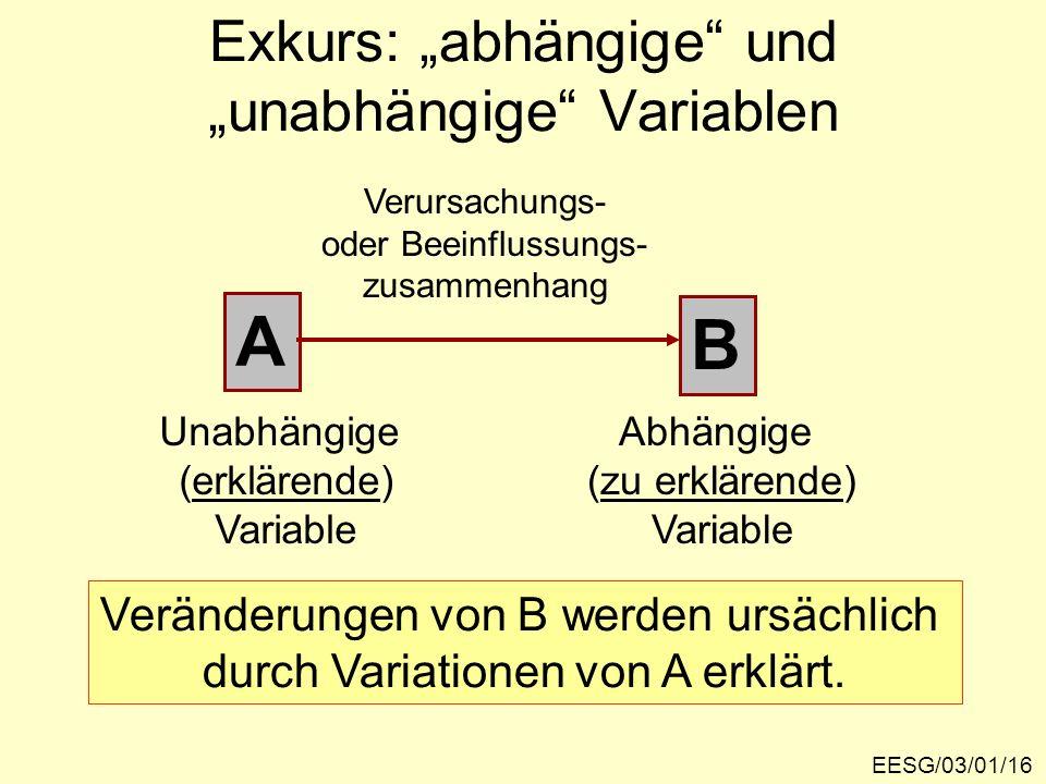 Exkurs: abhängige und unabhängige Variablen EESG/03/01/16 A B Abhängige (zu erklärende) Variable Unabhängige (erklärende) Variable Verursachungs- oder