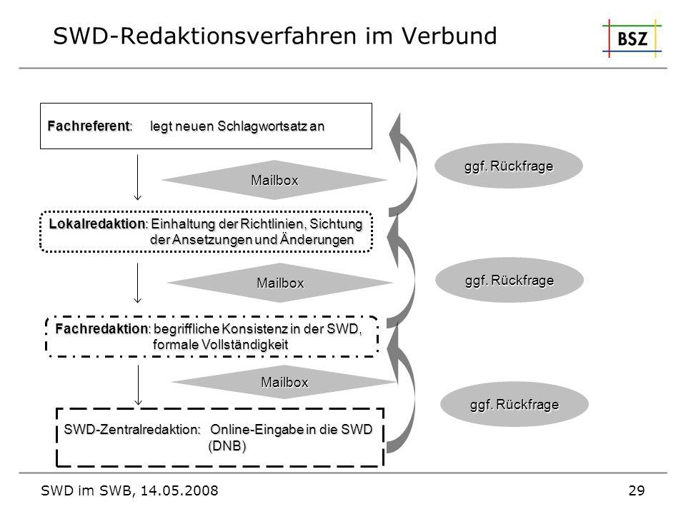 SWD im SWB, 14.05.200829 SWD-Redaktionsverfahren im Verbund Fachreferent: legt neuen Schlagwortsatz an Lokalredaktion: Einhaltung der Richtlinien, Sic