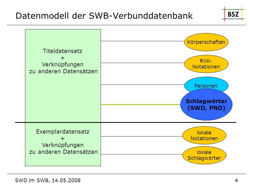 SWD im SWB, 14.05.20084 Datenmodell der SWB-Verbunddatenbank Titeldatensatz + Verknüpfungen zu anderen Datensätzen Exemplardatensatz + Verknüpfungen z