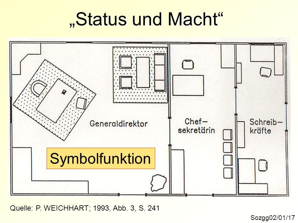 Status und Macht Quelle: P. WEICHHART; 1993, Abb. 3, S. 241 Symbolfunktion Sozgg02/01/17