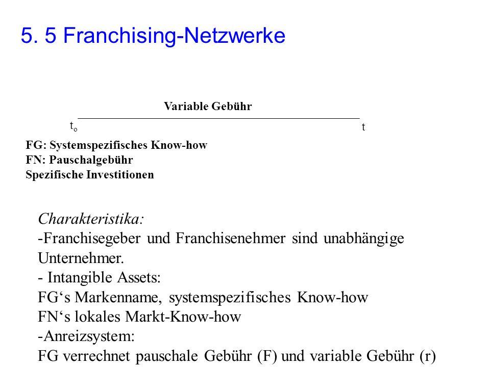 5. 5 Franchising-Netzwerke toto FG: Systemspezifisches Know-how FN: Pauschalgebühr Spezifische Investitionen t Variable Gebühr Charakteristika: -Franc