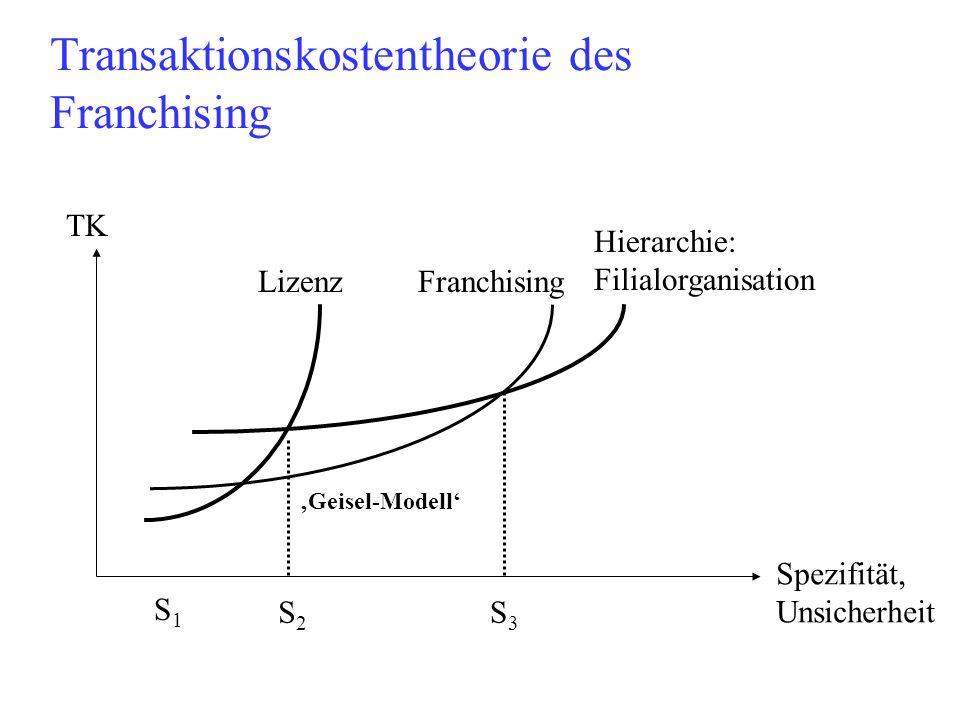 Transaktionskostentheorie des Franchising TK Spezifität, Unsicherheit Lizenz Franchising Hierarchie: Filialorganisation S1S1 S2S2 S3S3 Geisel-Modell