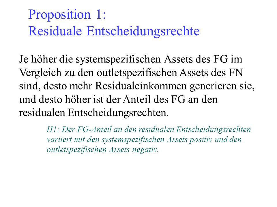 Proposition 1: Residuale Entscheidungsrechte Je höher die systemspezifischen Assets des FG im Vergleich zu den outletspezifischen Assets des FN sind,