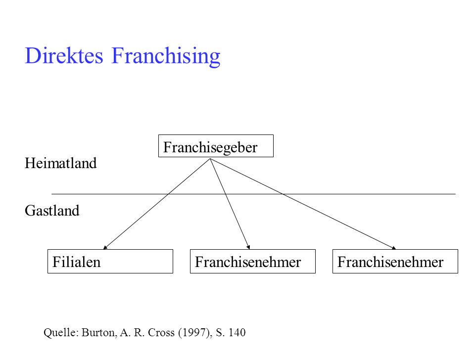 Franchisegeber Heimatland Gastland FranchisenehmerFilialenFranchisenehmer Quelle: Burton, A. R. Cross (1997), S. 140 Direktes Franchising