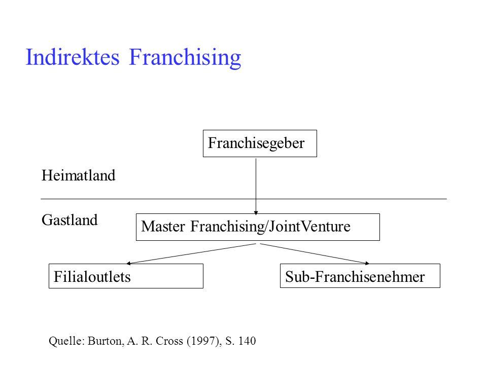 Franchisegeber Master Franchising/JointVenture FilialoutletsSub-Franchisenehmer Heimatland Gastland Quelle: Burton, A. R. Cross (1997), S. 140 Indirek