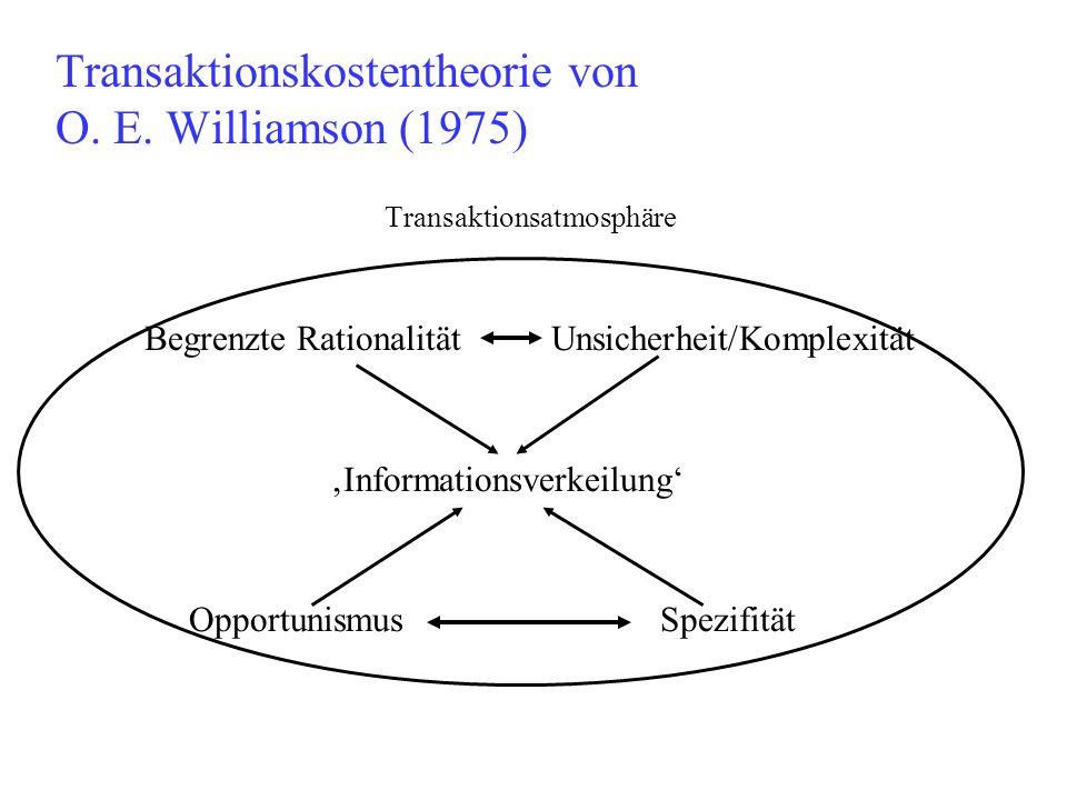 Transaktionskostentheorie von O. E. Williamson (1975) Transaktionsatmosphäre Begrenzte Rationalität Unsicherheit/Komplexität Informationsverkeilung Op