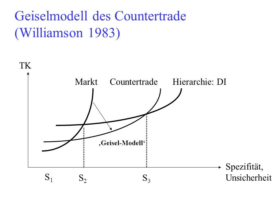 Geiselmodell des Countertrade (Williamson 1983) TK Spezifität, Unsicherheit Markt CountertradeHierarchie: DI S1S1 S2S2 S3S3 Geisel-Modell