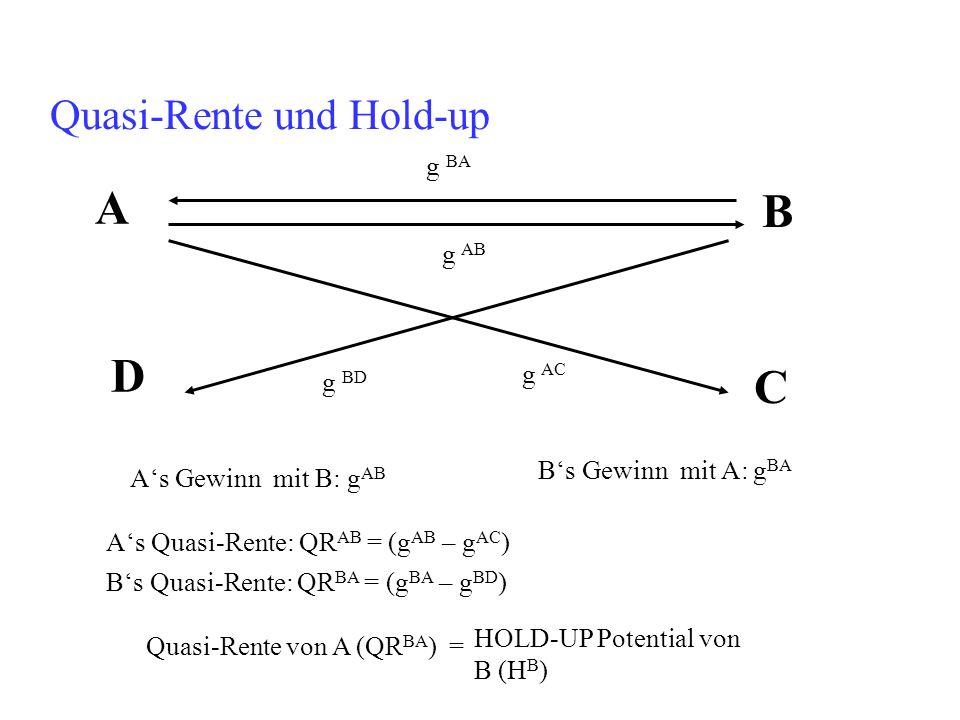 Quasi-Rente und Hold-up g AB As Quasi-Rente: QR AB = (g AB – g AC ) A B g BA C D g AC g BD As Gewinn mit B: g AB Bs Gewinn mit A: g BA Bs Quasi-Rente: