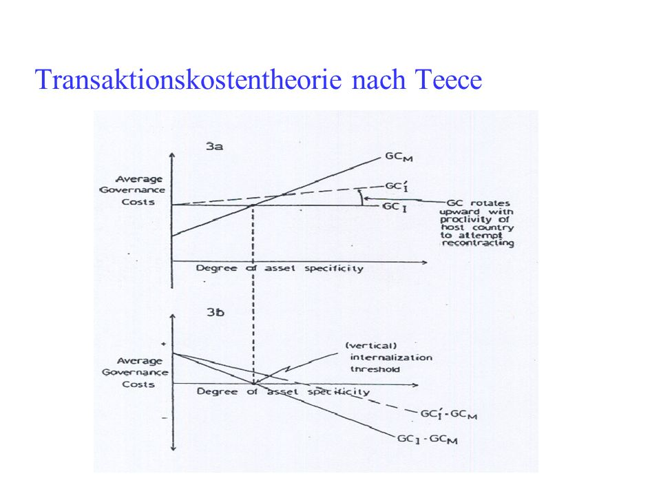 Transaktionskostentheorie nach Teece