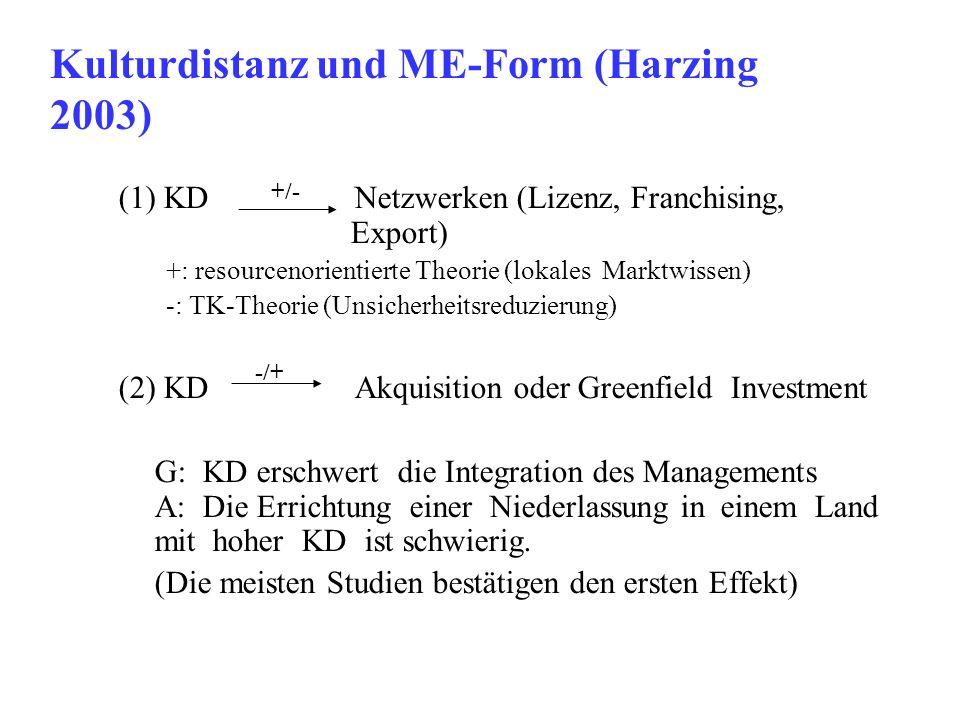 Kulturdistanz und ME-Form (Harzing 2003) (1) KD Netzwerken (Lizenz, Franchising, Export) +: resourcenorientierte Theorie (lokales Marktwissen) -: TK-T