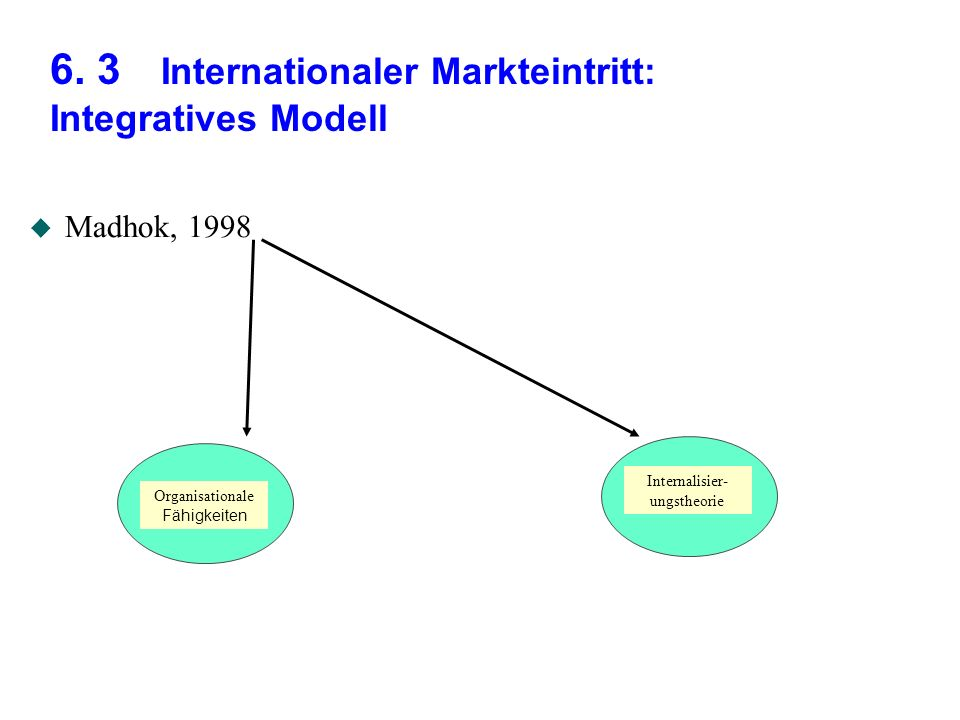 6. 3 Internationaler Markteintritt: Integratives Modell u Madhok, 1998 Internalisier- ungstheorie Organisationale Fähigkeiten