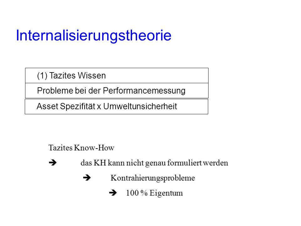 Internalisierungstheorie Factors of the internalization Theory (1) Tazites Wissen Probleme bei der Performancemessung Asset Spezifität x Umweltunsiche