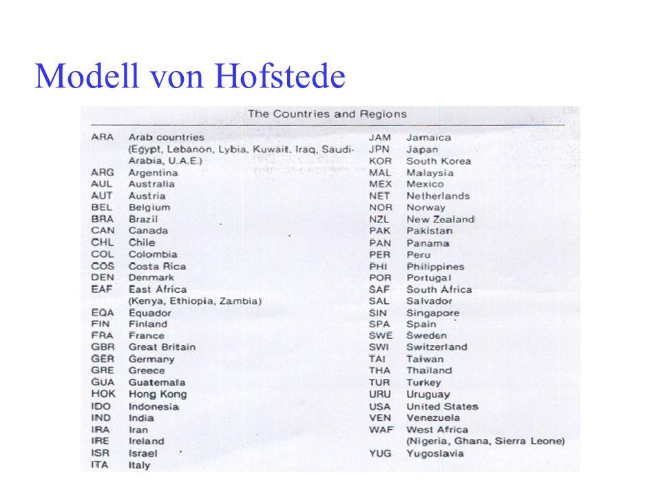 Modell von Hofstede