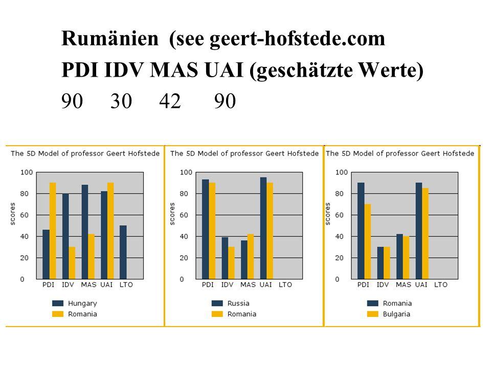 Rumänien (see geert-hofstede.com PDI IDV MAS UAI (geschätzte Werte) 90 30 42 90