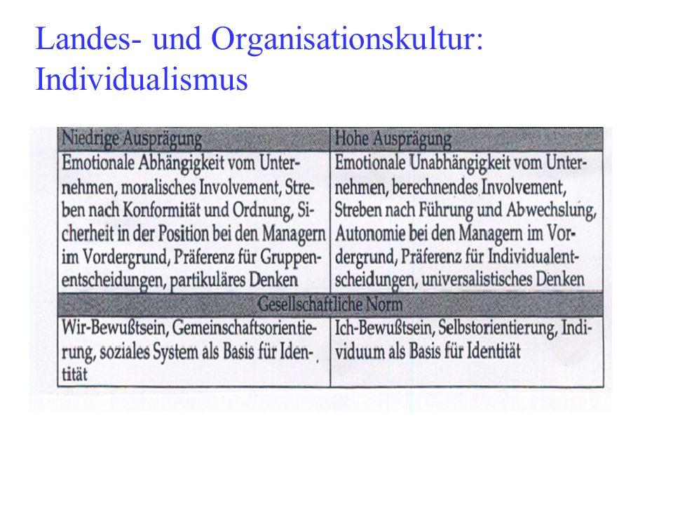 Landes- und Organisationskultur: Individualismus