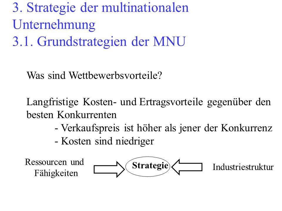 3. Strategie der multinationalen Unternehmung 3.1. Grundstrategien der MNU Was sind Wettbewerbsvorteile? Langfristige Kosten- und Ertragsvorteile gege
