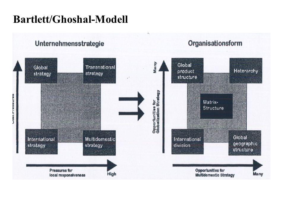 Bartlett/Ghoshal-Modell