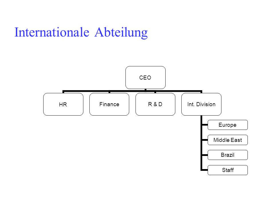 Internationale Abteilung CEO HRFinanceR & DInt. Division Europe Middle East Brazil Staff
